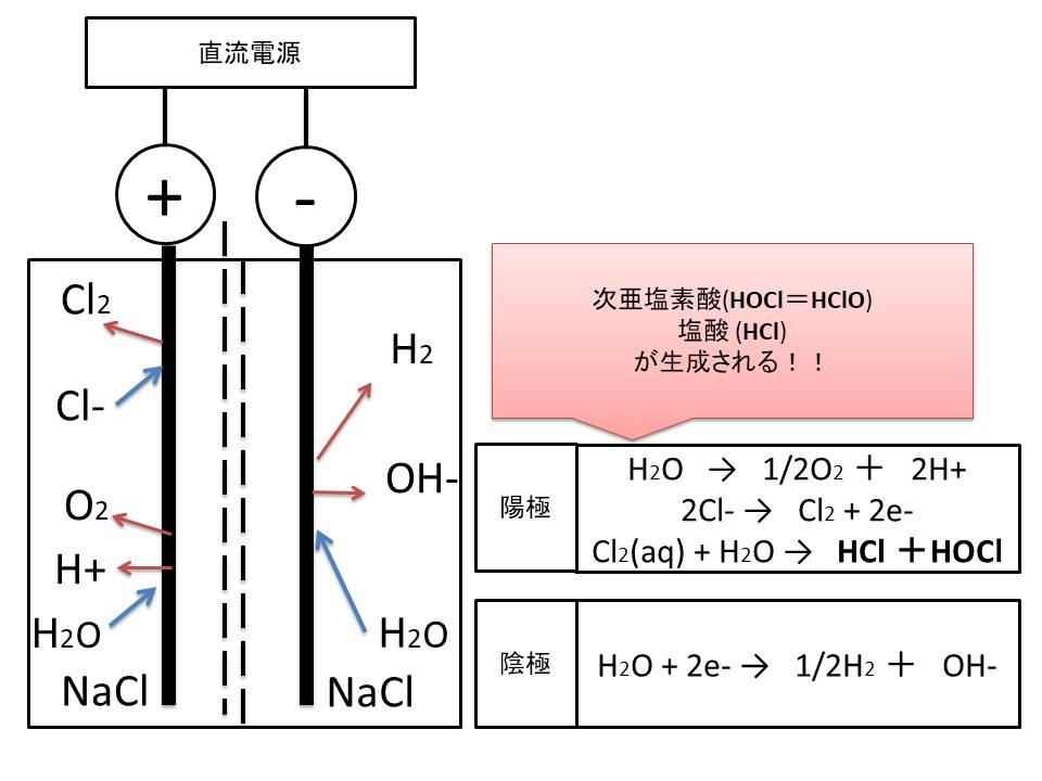 水 次 亜 塩素 化学式 酸