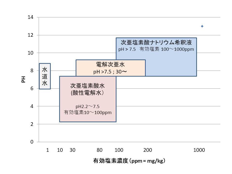 ◆次亜塩素酸水 (酸性電解水) pH 2.2~7.5 有効塩素 10~100ppm ◆次亜塩素酸ナトリウム希釈液 pH >7.5 有効塩素 100~1000ppm ◆電解次亜水 (pH >7.5; 30~